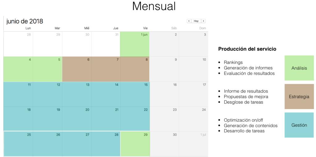 tareas mensuales de un SEO